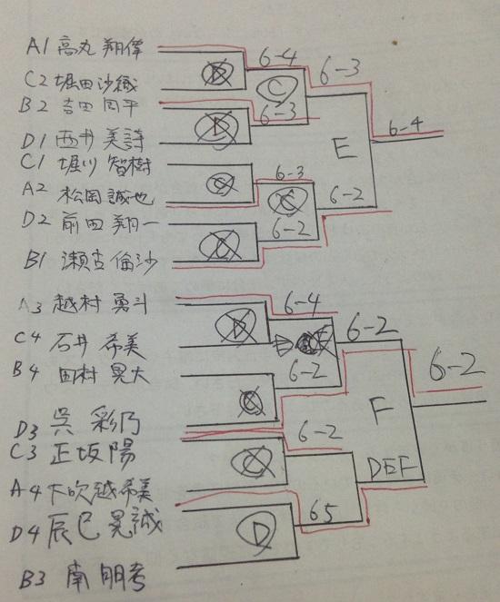 試合結果トーナメント
